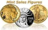 American Eagle Silver Dollar Pricing Guide