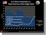 images of Silver Eagle Coin Value Chart